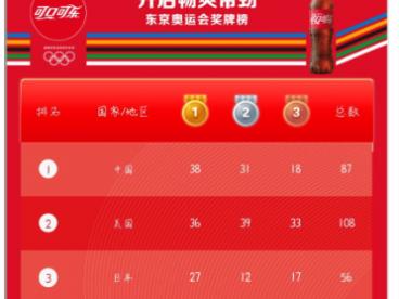 给网站添加奥运金牌榜教程